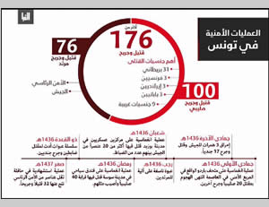 Infographic claiming that ISIS carried out six attacks in Tunisia since the attack at the Bardo Museum in Tunis, killing and injuring 100 foreign nationals and 76 members of the Tunisian security forces (akhbardawlatalislam.wordpress.com, November 28, 2015)