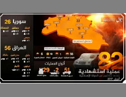 Infographic issued by ISIS, about the suicide bombing attacks that it carried out in April 2017 (Aamaq News Agency, May 11, 2017).