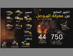 Infographic released by ISIS on May 24, 2017, summing up the terrorist organization's activity in Mosul between April 18, 2017, and May 17, 2017. According to ISIS, it has carried out a variety of terrorist attacks, including 44 suicide bombing attacks, causing 750 fatalities among the Iraqi security forces (Haqq, May 24, 2017)