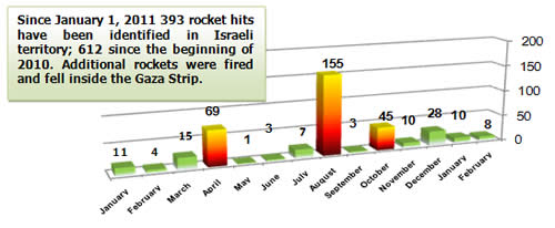 Rocket Fire -- Monthly Distribution