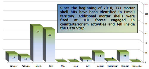 Mortar Shell Fire -- Monthly Distribution