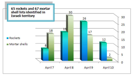 Daily Distribution of Rocket and Mortar Shell Fire (April 7-10)