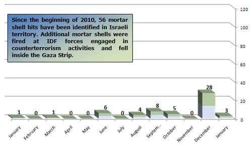 Mortar Shell Fire 2010, Monthly Distribution