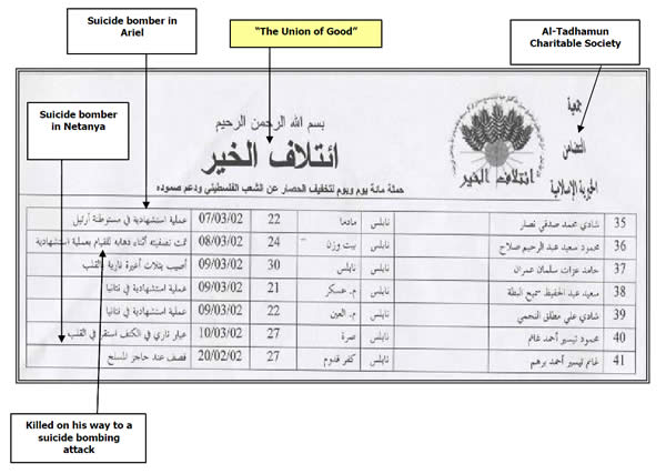 Part of a document seized by the IDF during Operation Defensive Shield (2002)