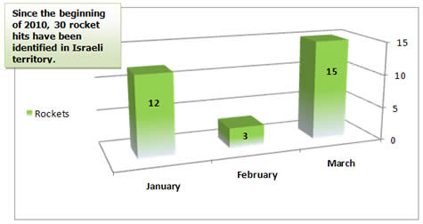 Rocket Fire 2010, Monthly Distribution