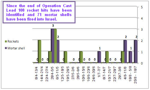 Rocket and mortar shell fire since the end of Operation Cast Lead