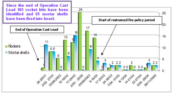 Rocket fire and mortar shelling since the end of Operation Cast Lead