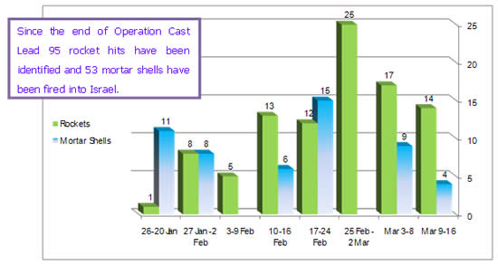 Weekly Distribution of Rocket and Mortar Shell Fire Since Operation Cast Lead