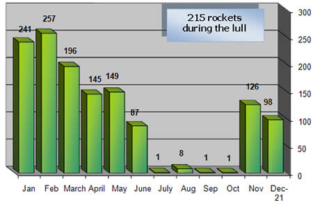 Monthly Distribution of Rocket Fire, 2008