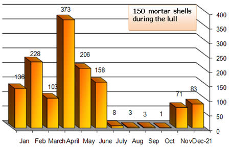 Monthly Distribution of Mortar Shell Fire, 2008