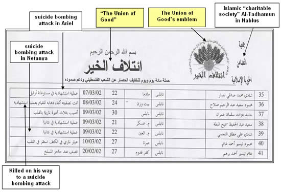 Union of Good table lists the names of suicide bombers