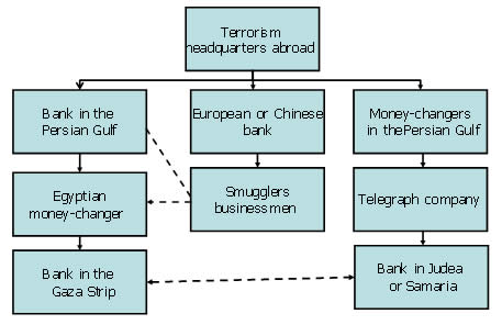 Transferring money to finance terrorism