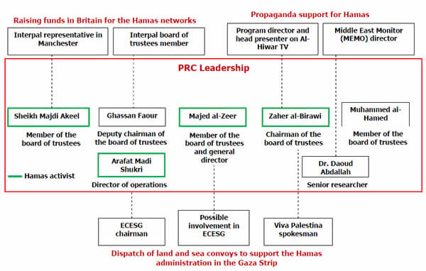 Connections of senior Hamas figures with Hamas and other British groups and organizations which support Hamas