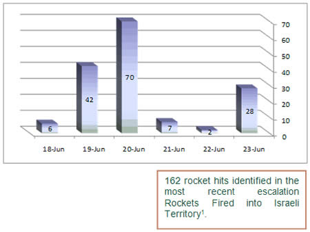 Daily Distribution of Rocket Fire during the Current Round of Escalation