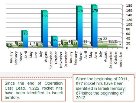 Rockets Fired into Israeli Territory Since the Beginning of 2011