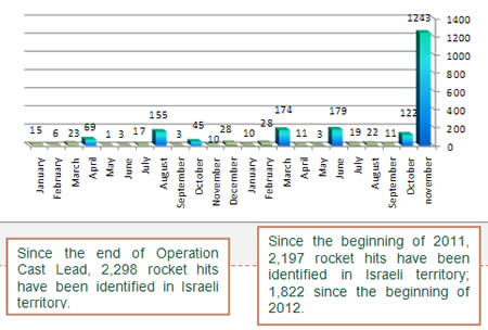 Rocket Hits in Israeli Territory since the Beginning of 2011