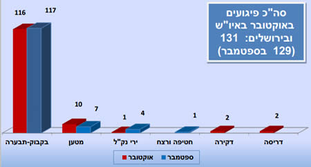 The place of stabbing attacks compared to other types of terrorist attacks in October 2013 compared to September 2013 (ISA website, November 14, 2013). The total number of terrorist attacks in October in Judea and Samaria and in Jerusalem was 131 (compared to 129 in September). The types of attacks (right to left): vehicular attacks, stabbing attacks, abduction and murder, shooting, IEDs, and Molotov cocktail attacks.