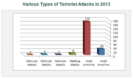 types of terrorism Ducted investigating the psychological bases of terrorism the field is largely   figure 1: roles and types within terrorist hierarchies note: most terrorists.