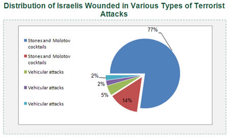 Distribution of Israelis Wounded in Various Types of Terrorist Attacks