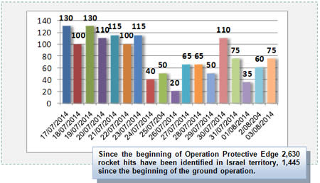 Daily Distribution of Rocket Hits in Israeli Territory during Operation Protective Edge