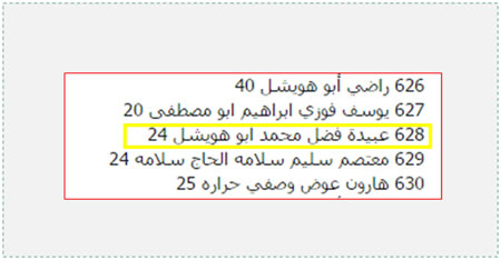 Obeida Fadhel Mohammad Abu Hweishel, whose age appears as 24 in Dr. Ashraf al-Qudra's list (marked in yellow). We believe that this is not an innocent technical error but rather a deliberate manipulation.