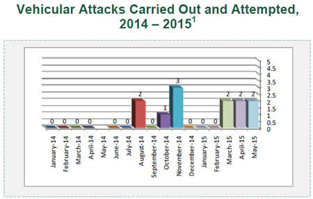 Vehicular Attacks Carried Out and Attempted, 2014 – 2015