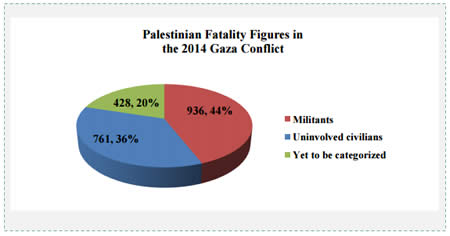 Distribution of Palestinian fatalities according to the findings of the IDF's examination (page A-11 of the report published by the State of Israel)