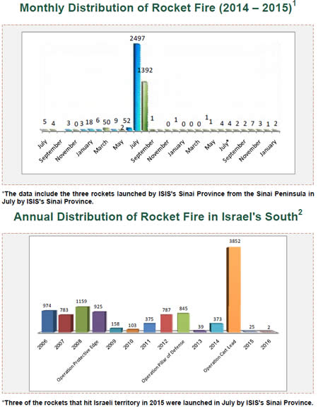 Rocket Fire Attacking Israel
