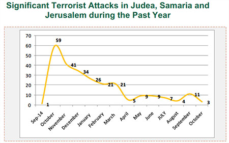 Significant Terrorist Attacks in Judea, Samaria and Jerusalem during the Past Year