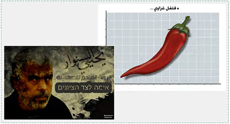 "Postings by Hamas supporters after Yahya al-Sinwar was elected to head the political bureau in the Gaza Strip. Left: Yahya al-Sinwar represented as a threat to Israel (Posting to Hamas' Paldaf forum, February 14, 2017). Right: ""Gazan hot pepper"" (the stem is the green Izz al-Din Qassam Brigades headband) (Twitter account of Palinfo, February 14, 2017)."