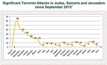 Significant Terrorist Attacks in Judea, Samaria and Jerusalem since September 2015