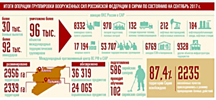 The infograph published by the Russian ministry of defense summarizing two years of Russian involvement in Syria
