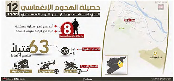 Infograph issued by the ISIS-affiliated Mu'ta News Agency about the combined ISIS attack at the military airfield in Deir al-Zor (Twitter account of syrien0 سليمان السوري@, November 17, 2017).