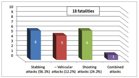 Distribution of Israelis killed in popular terrorism attacks according to type of attack, 2017