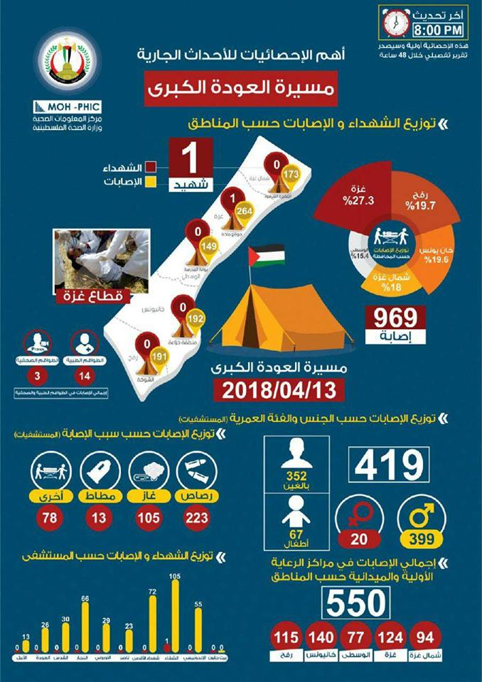 Infographic issued by the Hamas-controlled ministry of health in Gaza(Facebook page of al-Risalah, April 13, 2018).