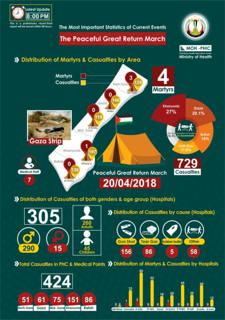 Infographic issued by the Hamas-controlled ministry of health summarizing the casualties of April 20 (Facebook page of the spokesman of the ministry of health in the Gaza Strip, April 20, 2018).