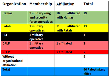 """Summary of the identities of the fatalities of the """"Great Return March"""""""
