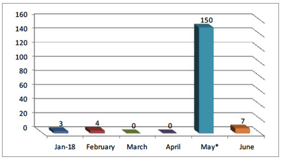 Monthly Distribution of Rocket Hits in Israel since January 2018