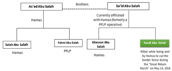 The five members of the Abu Salah clan who were detained in an IDF operation in Beit Hanoun in 2008