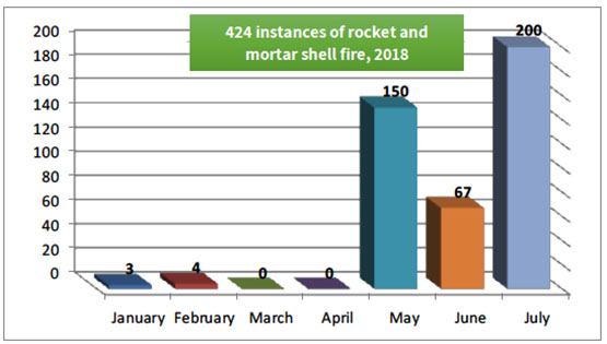 Monthly Distribution of Rockets and Mortar Shells, 2018