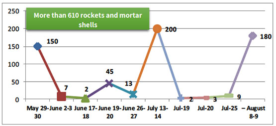 Rocket and mortar shell fire during and between the broad-scale rounds of escalation
