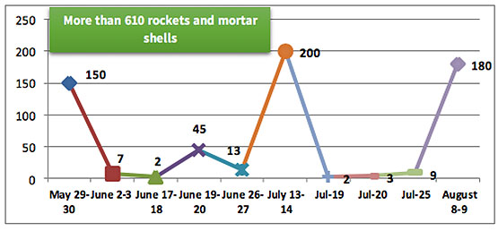 Rocket and mortar shell fire during and between the recent rounds of escalation