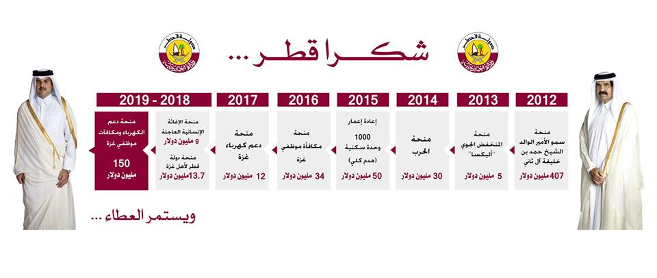 The Qatari Committee's Facebook page showing the annual amount of aid Qatar has given the Gaza Strip since 2012. It amounts to about $717 million (Facebook page of the Qatari, November 12, 2018).