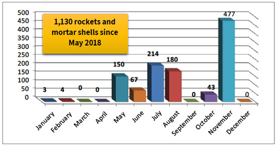 Monthly Distribution of Rocket and Mortar Shell Fire since January 20181,130 rockets and mortar shells since May 2018