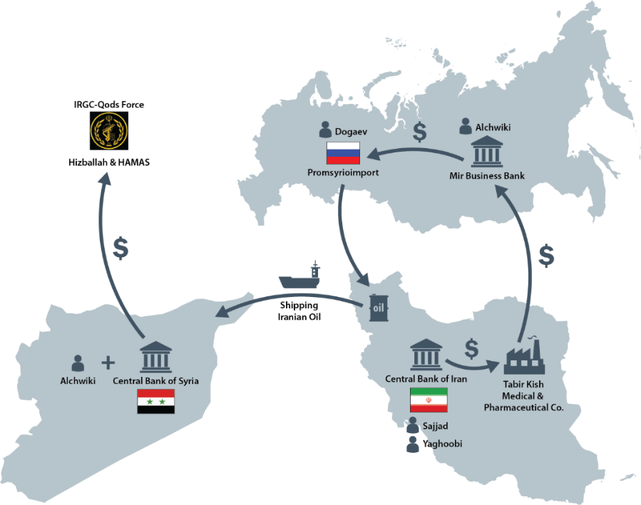 The Iranian-Russian network used to transfer oil to Syria and to finance Hezbollah and Hamas (U.S. Treasury Department website, November 20 2018).