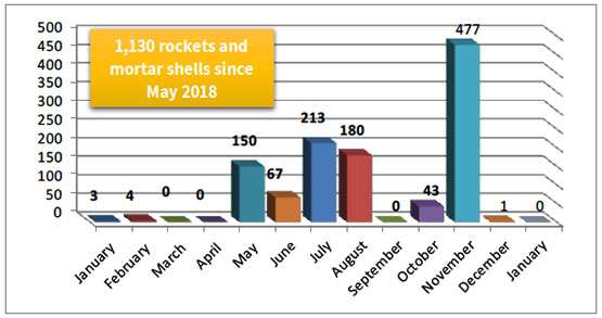Monthly Distribution of Rocket and Mortar Shell Fire since January 2018