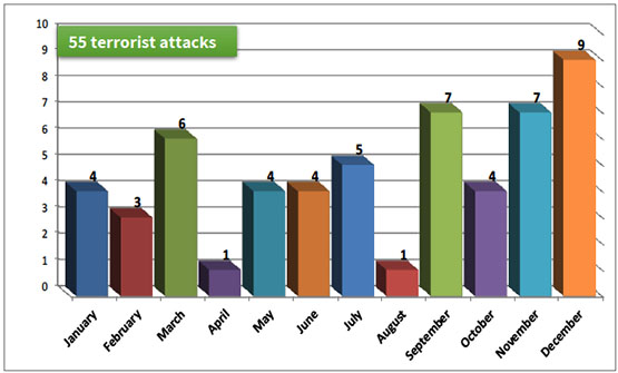 Monthly distribution of significant terrorist attacks, 2018