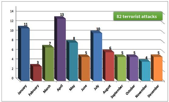 Monthly distribution of significant terrorist attacks, 2017