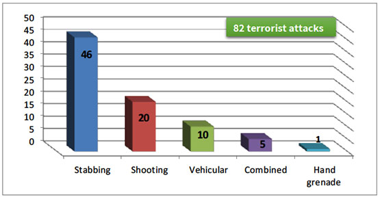 Distribution of types of attacks, 2017