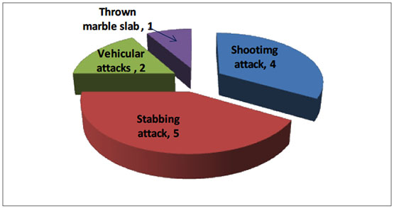 Distribution of fatalities according to type of attack, 2018